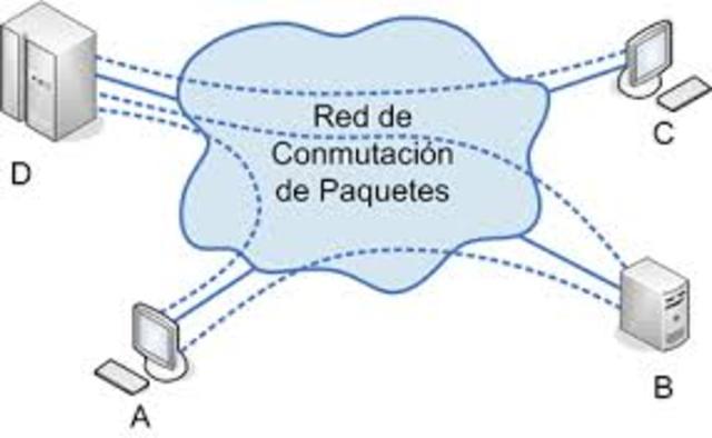 conmutacion de paquetes.