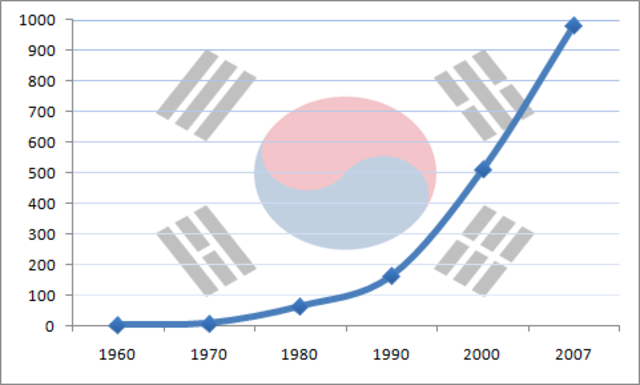 South Korea finally sees growth