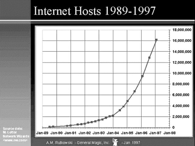 Uso comercial del Internet (1989)