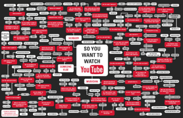 YouTube – streaming video for the masses
