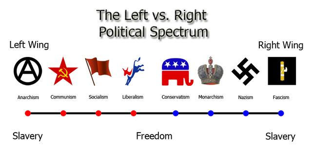 New political ideologies