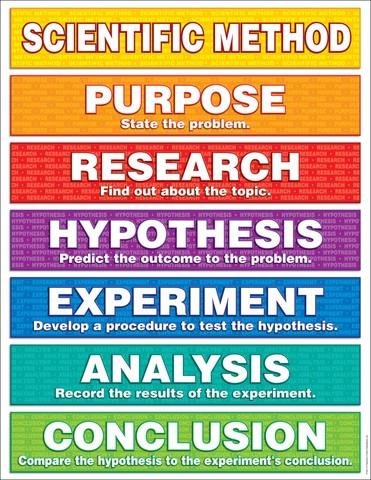 The Scientific Method (no exact date)