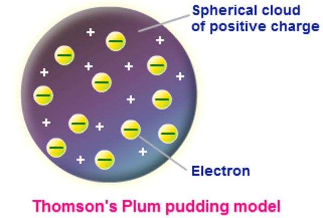 The Plum Pudding Model