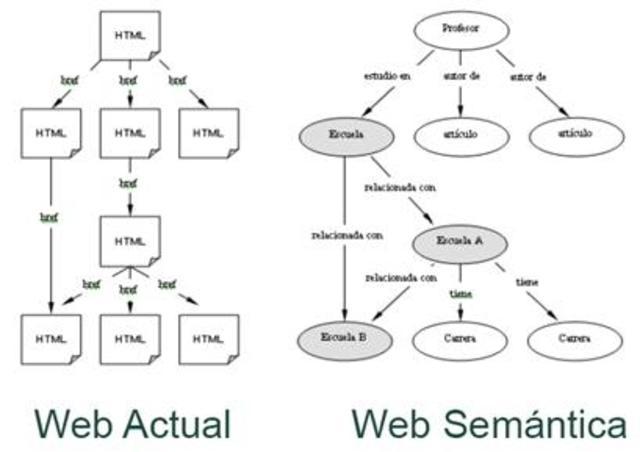 WEB SEMANTICA CARACTERISTICAS