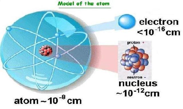 The Modified Nuclear Model