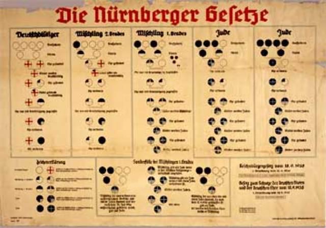 Nuemburg Laws