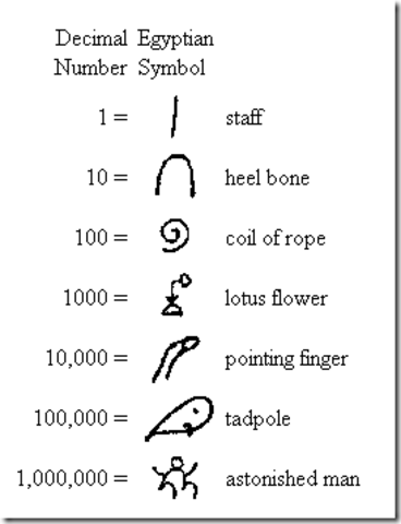 Egyptian Number System (Eco.)