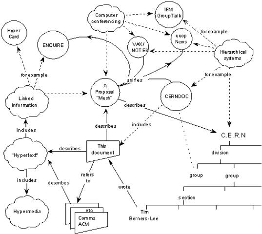 La propuesta de la World Wide Web