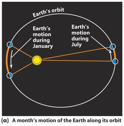 Johannes Kepler discovered planetary motion.