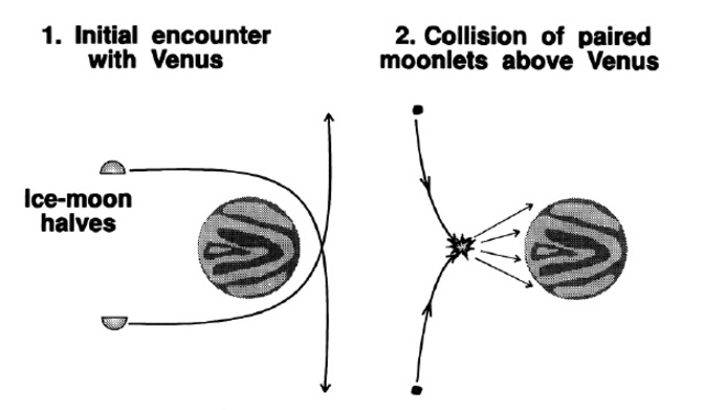 Adding of H20 through moon collision and Bosch reaction