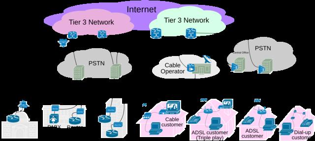 Nueva Arquitectura  de Internet con ISP Comerciales  conectados  con NAPS.