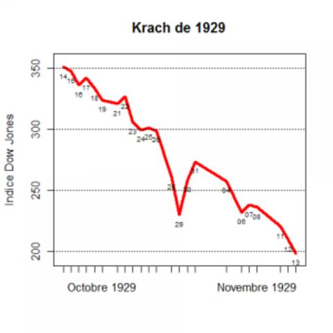 Krach boursier et début de la «Grande Dépression»