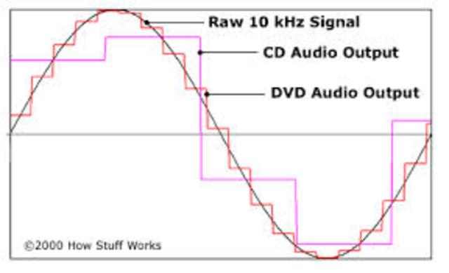 Format numérique MP3