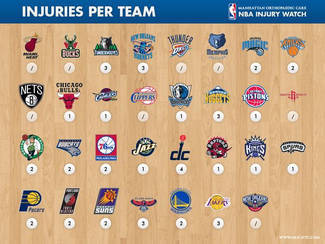 Most injured