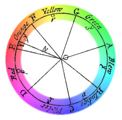 Newton announces his Colors theory to the Royal Society