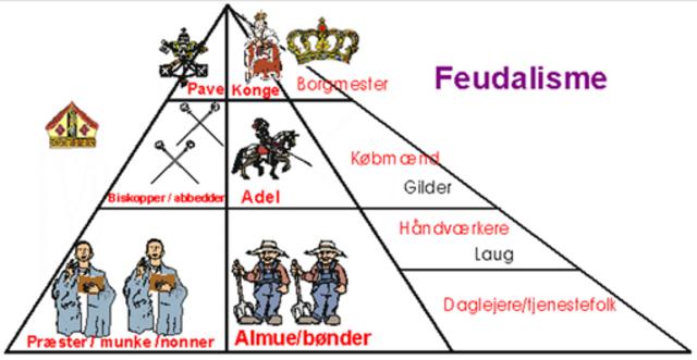 feudalsamfundet