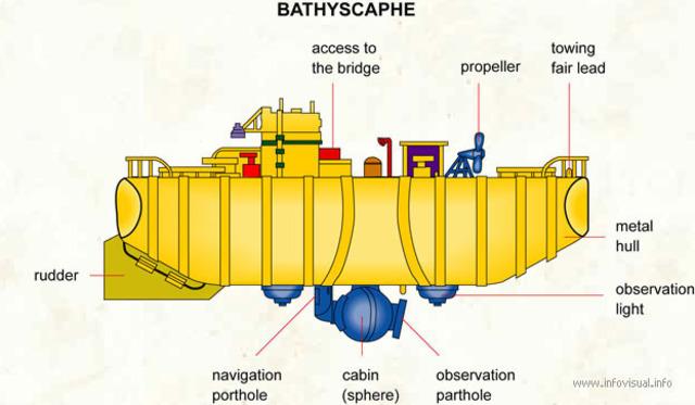 Bathyscaphe