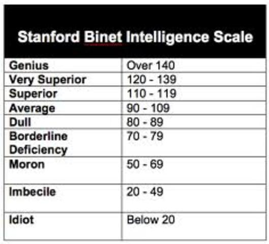 Stanford-Binet (IQ) Test is adapted from the Binet-Simon