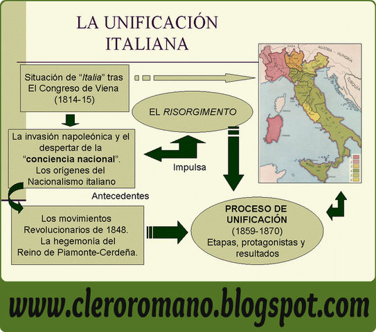 Unificación nacional de Italia