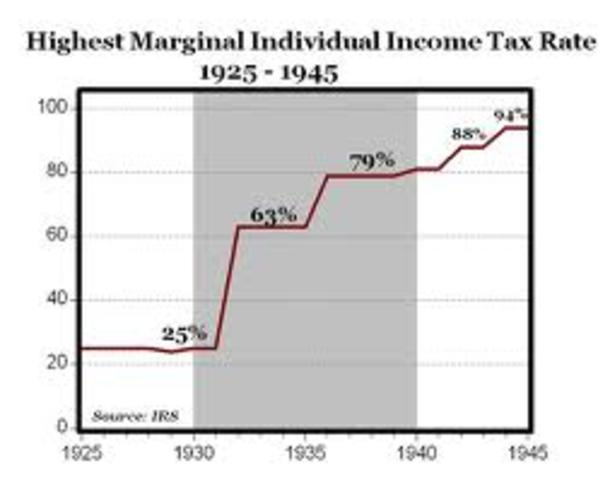 Revenue Act of 1932