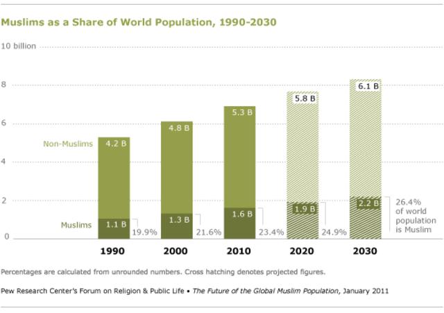 Muslim Population Increases