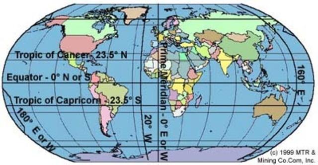 the Equator....