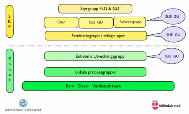 Processledarutbildning del 2