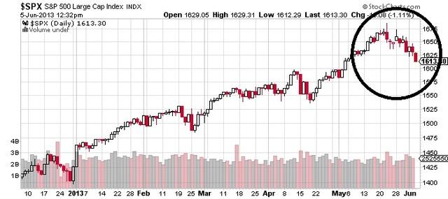 Peak of the Stock Market