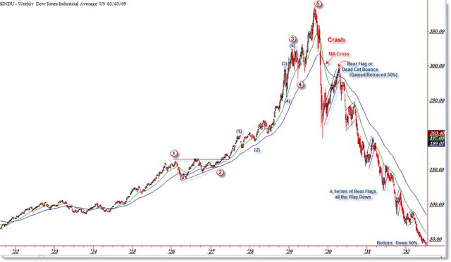 Stock Market officially CRASHES