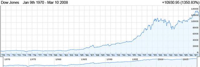 United States bear market