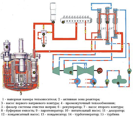 Первый  в мире реактор на нейтронах