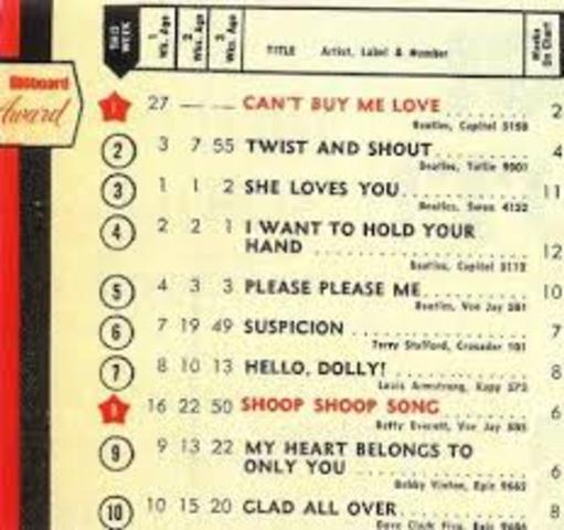 The Beatles and the Charts