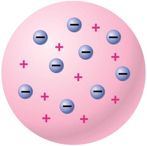 Thompson's Atomic Theory