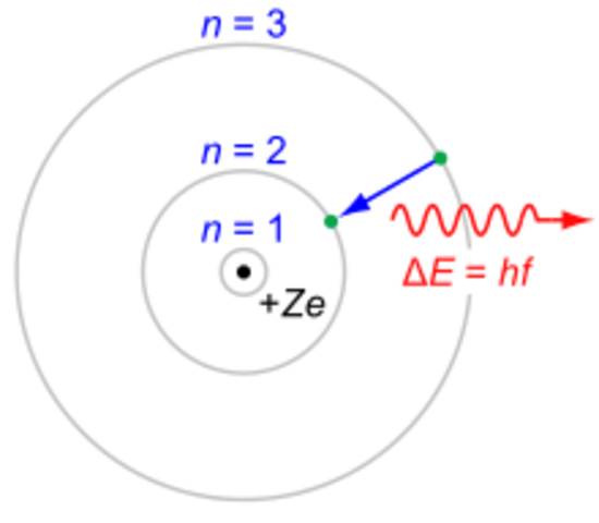 Bohr's Atomic Theory