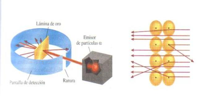 Modelo Atomico de Ernest Rutherford