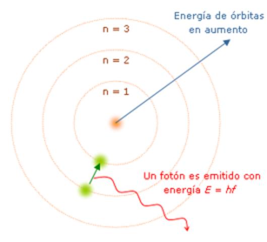 Modelo atomico de Niels Bohr