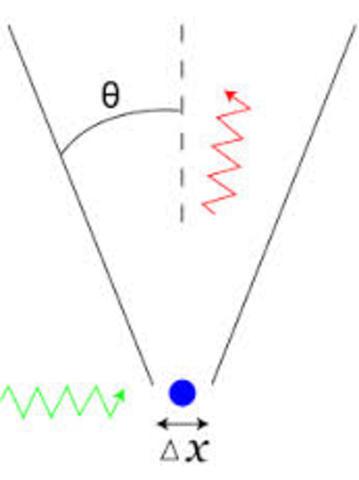 Principio de la Incertidumbre de Heisenberg