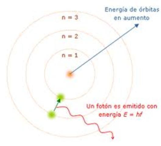 Modelo Atómico de Niels Bohr (1885-1962)