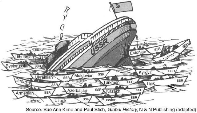 Fall of Soviet Union