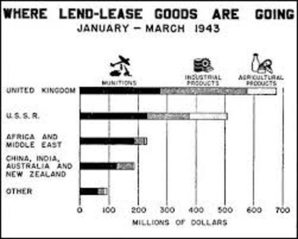 Lend Lease act