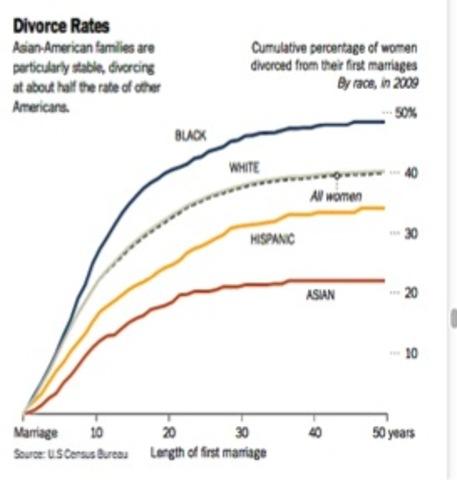 Divorce Rates Going up