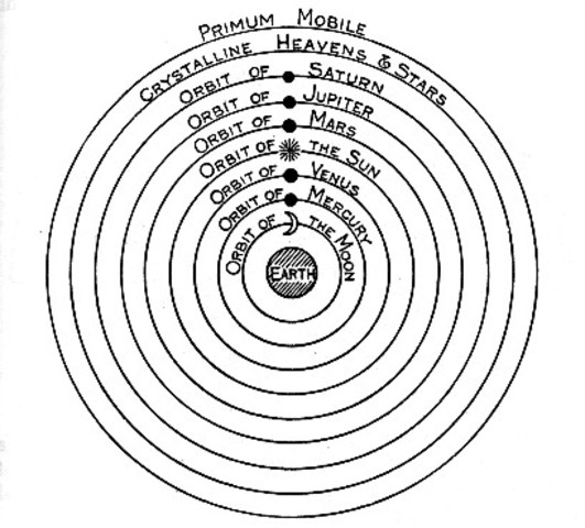 Geocentriske verdensbillede