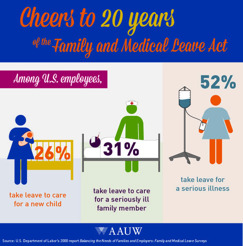 Family Leave Act