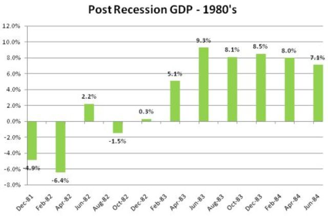 Recession Recovery - Economic