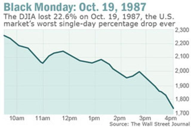 US Stock crashes - Economic