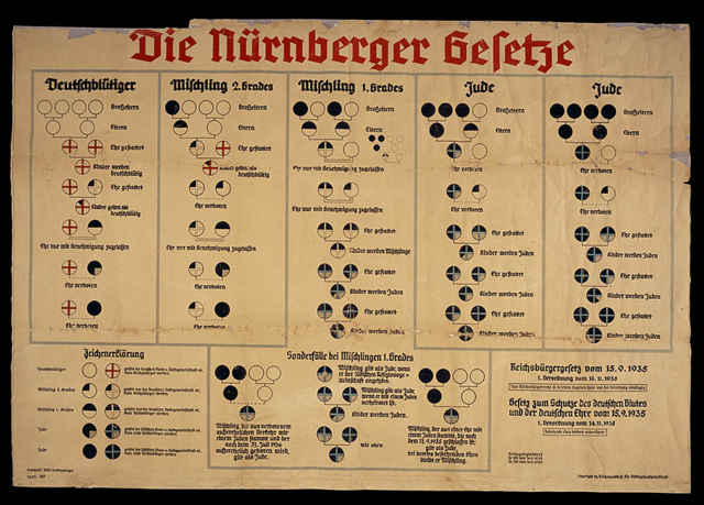 Nuremberg Race Laws established, defining a Jew as someone who has three or four Jewish grandparents