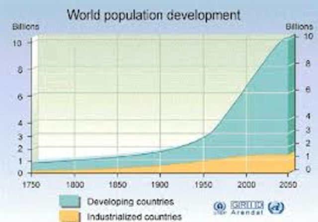 growth of population part 2