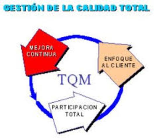 Movimiento TQM