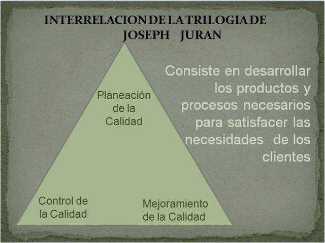 Joshep Juran publica su trilogía de la calidad