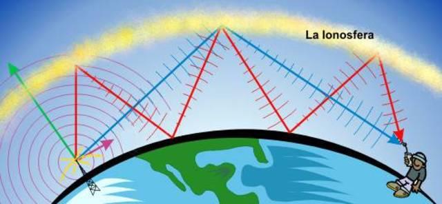 Comunicació mitjançant ones de ràdio